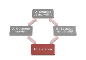 Despre stările strategiilor de licitare