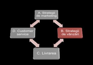 strategii de vanzari